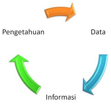 mencari data dan infromasi
